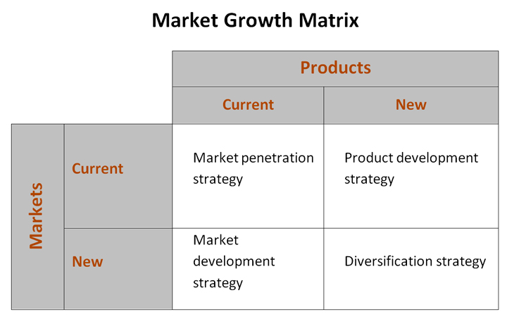 product market growth matrix essay A model for analysing the approach to product-market growth strategies developed in 1965 by h igor ansoff in his book corporate strategy the main axes of the matrix are new or existing products and new or existing markets.