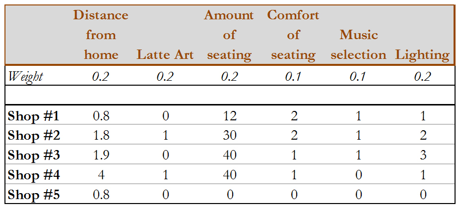 Index Table