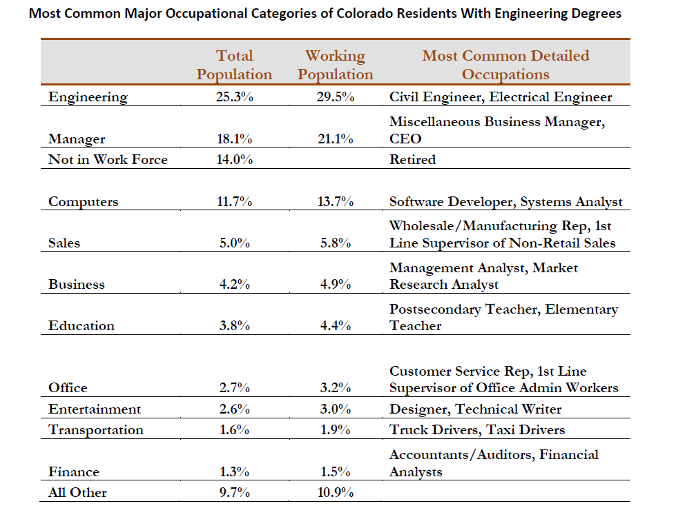 Most Common Major Occupational Categories of Colorado Residents With Engineering Degrees