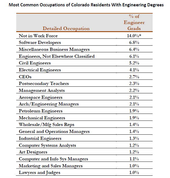 Most Common Occupations of Colorado Residents With Engineering Degrees