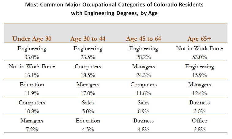 Most Common Occupational Cat of CO Engineers by Age