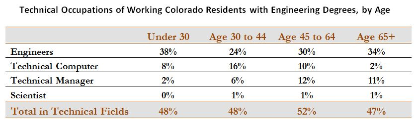 Technical Occupation of CO Engineers by Age