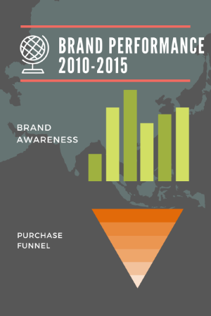 Brand Tracking for Sustained Growth