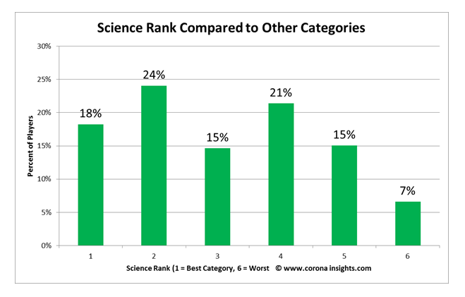 Science Rank Compared to Other Categories