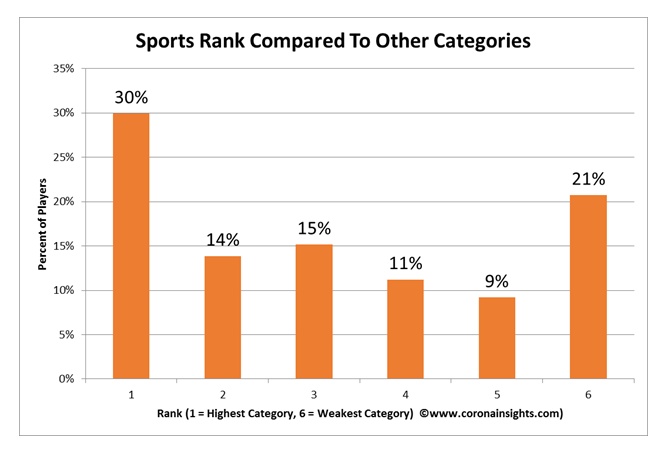Sports Rank Compared to Other Categories