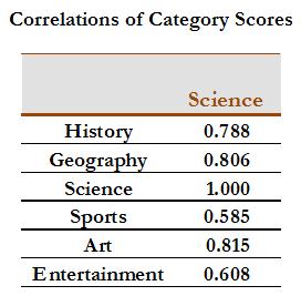 Trivia Crack Correlations of Category Scores