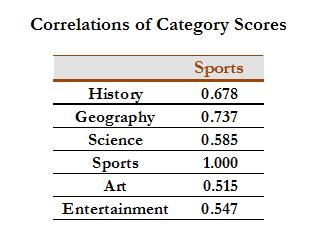 Correlations of Category Scores