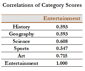 Correlations of Category Scores