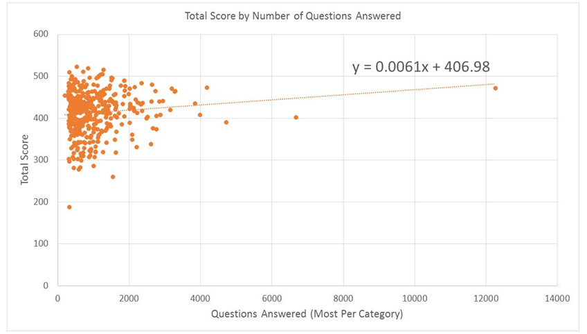 Total Score by Number of Questions Answered