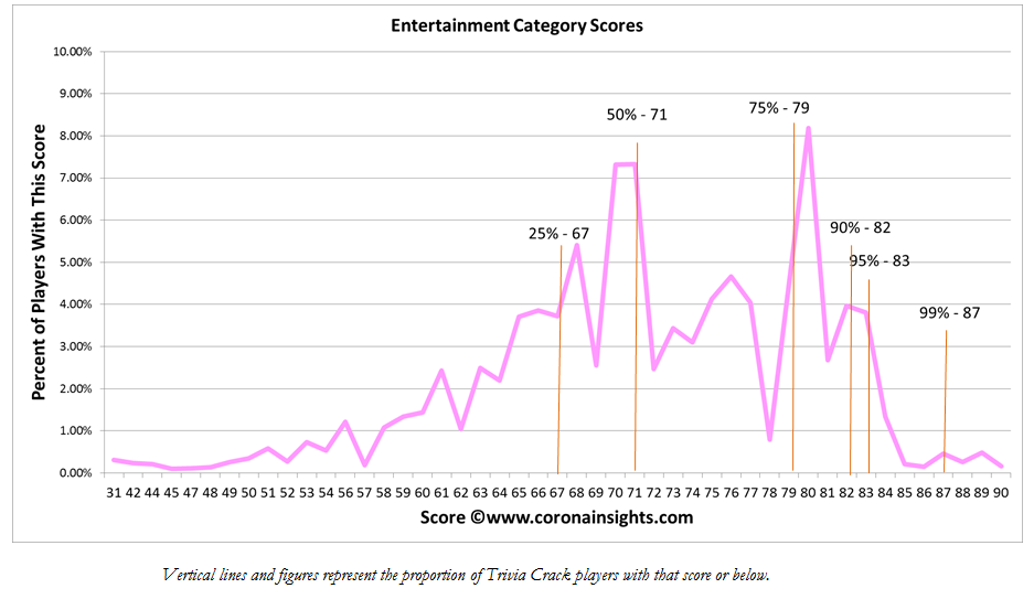 Entertainment Category Scores