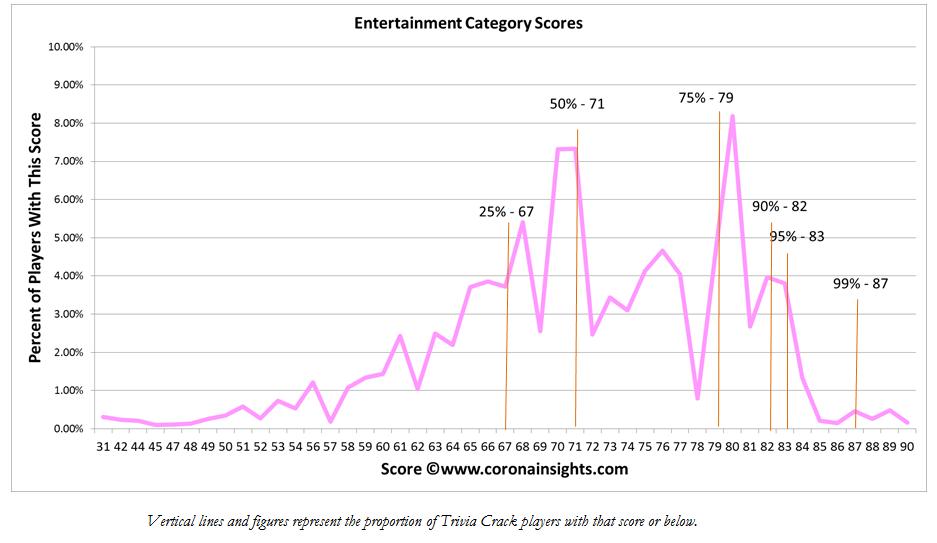 Entertainment Category Scores