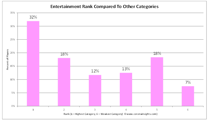 Entertainment Rank Compared to Other Categories