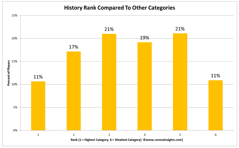 History Rank Compared to Other Categories