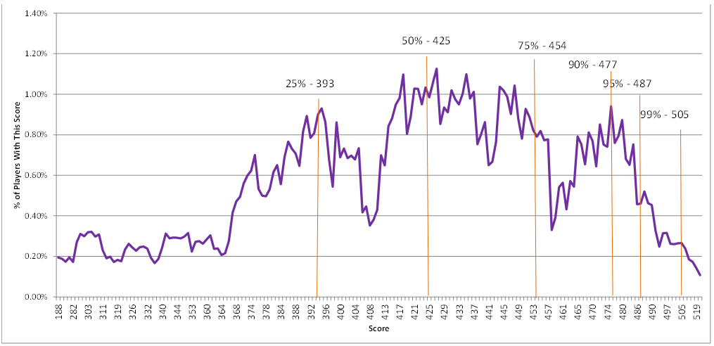 Total Scores Graph