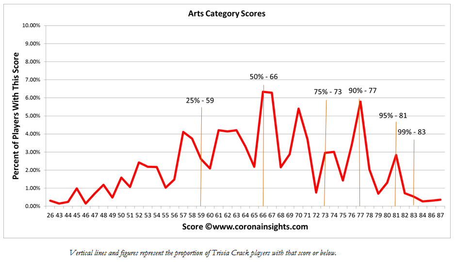 Arts Category Scores