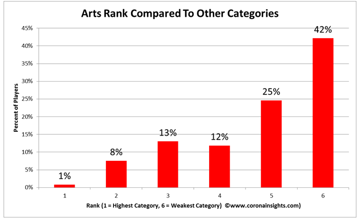 Arts Rank Compared to Other Categories