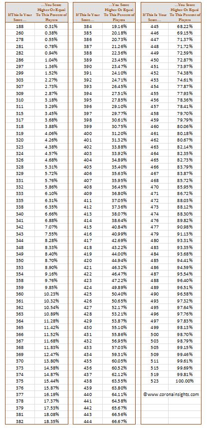 Table of Exact Scores