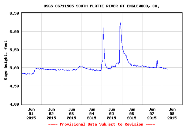 South Platte River Levels_June