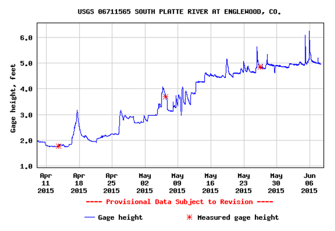 South Platte River Levels_Spring