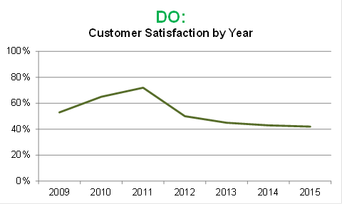 DO: Customer Satisfaction by Year