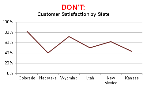 DON'T: Customer Satisfaction by State