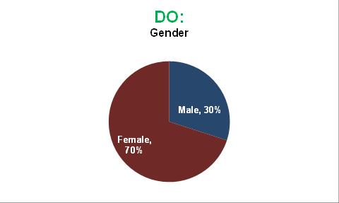 DO: Gender