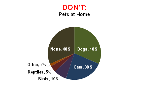 DON'T: Pets at Home