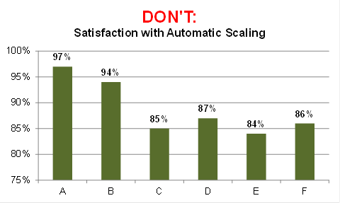 DON'T: Satisfaction with Automatic Scaling