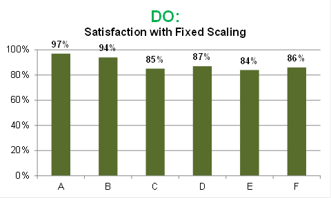 DO: Satisfaction with Fixed Scaling