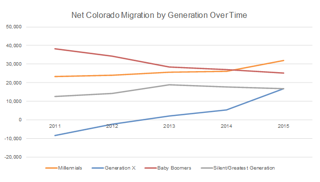 an analysis of the migration to colorado Annual meeting, denver, colorado, august 1-4, 2004 contact author: ani l katchova illustrate the theories of credit score migration and trend analysis.